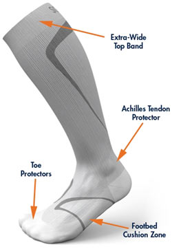 Sigvaris Athletic Performance Compression Socks