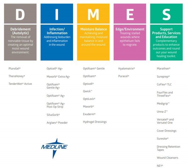 Medline Wound Care Product Continuum